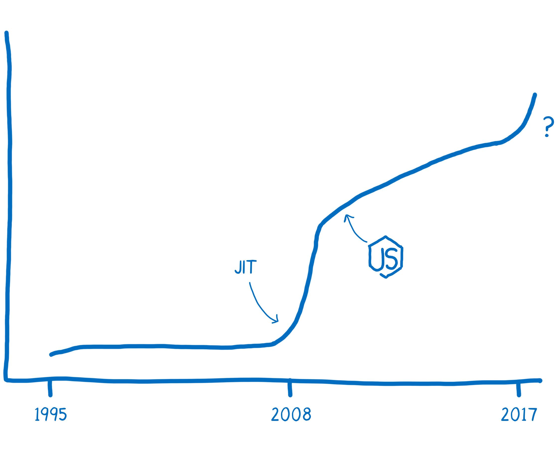Courbe décrivant la progression des performances pour JavaScript jusqu'à aujourd'hui