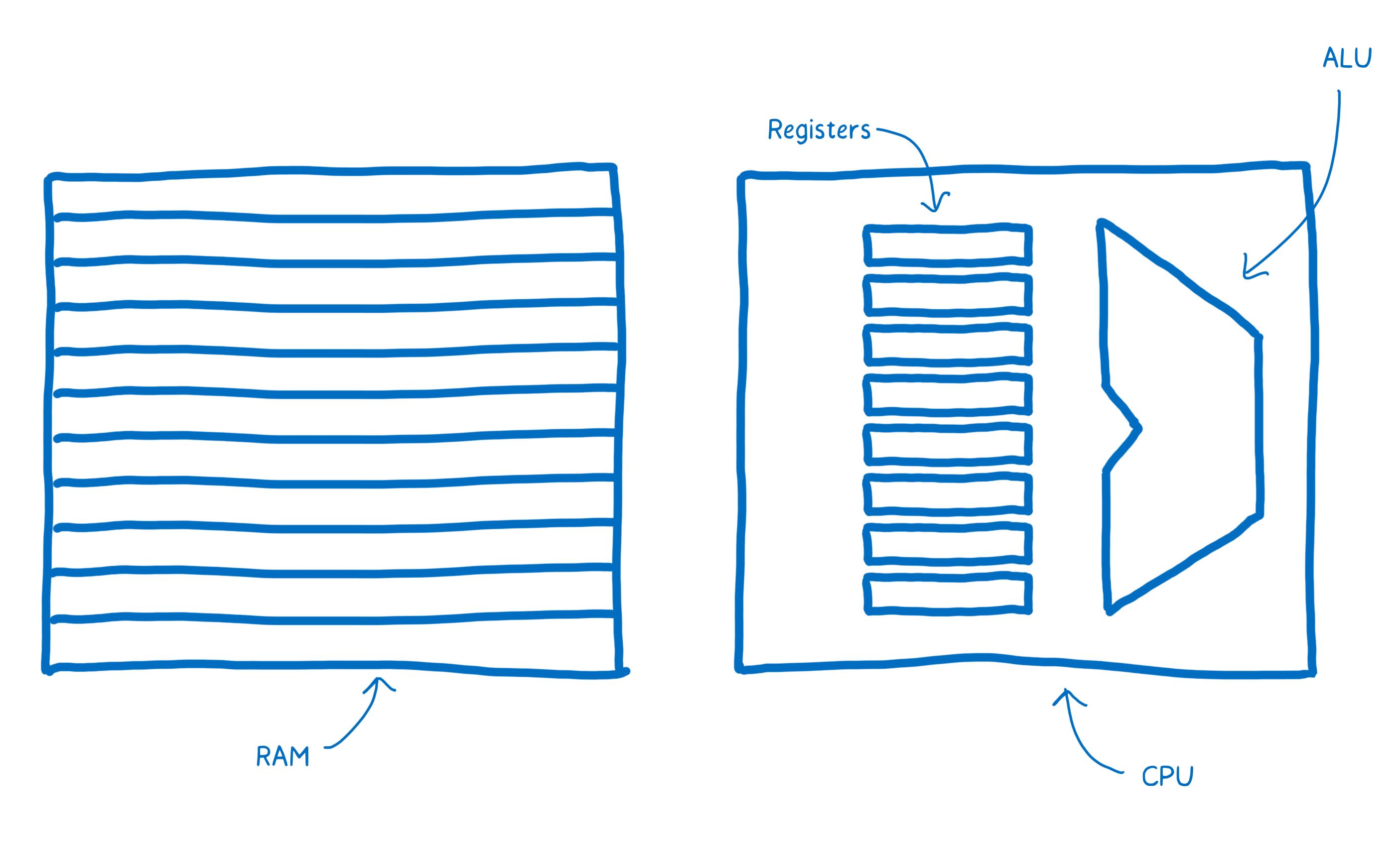 Un schéma avec la mémoire vive (RAM), les registres, le processeur (CPU) et l'AUL (ALU)