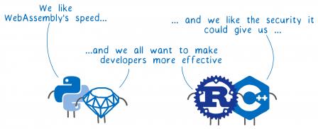4 personnages représentant Python, Ruby, Rust et C++ disent : Nous aimons la vitesse de WebAssembly, la sécurité qu'il pourrait nous apporter et nous souhaitons tous que les développeurs puissent travailler efficacement
