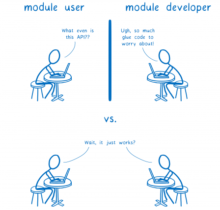 D'un côté un utilisateur de module qui se demande : Qu'est-ce que c'est encore que cette API ? et d'un autre côté, un développeur qui dit Pff, encore tout un tas de glue à créer pour que ça fonctionne. En dessous, les deux disent simplement : Attendez, ça fonctionne ??