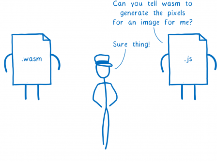 À droite, un bonhomme-fichier JS qui demande à un intermédiaire : Peux-tu demander au wasm de générer les pixels d'une image pour moi ?. L'intermédiaire répond : Sans problème. À gauche le bonhomme-fichier WASM attend.