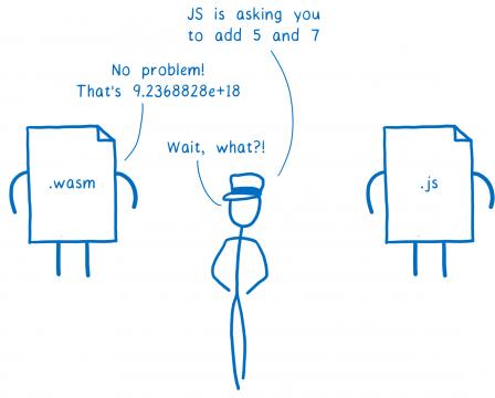 L'intermédiaire au milieu demande au fichier WASM : 'le fichier JS voudrait que tu ajoutes 5 et 7'. Le module WASM répond : 'Aucun problème, ça fait 9.2368828e +18'. L'intermédiaire rétorque : 'Pardon ?!'