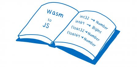 Un livre ouvert où la page de gauche contient 'WASM vers JS' et où la page de droite contient 'int32 -> Number', 'int64 -> BigInt', 'float32 -> Number' et 'float64 -> Number'