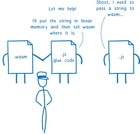 Un nouveau fichier fait son apparition entre le fichier WASM et le fichier JS. Le fichier JS tout à droite dit 'Zut, je vais encore devoir passer une chaîne de caractères au WASM...'. Là le fichier JS pour le code de liaison intervient et dit 'Je peux aider, je vais placer la chaîne en mémoire et indiquer au module WASM son emplacement'
