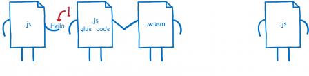 Première étape : le fichier JS tout à gauche passe la chaîne 'Hello' au fichier JS de liaison à sa droite.