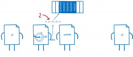 Deuxième étape, ce fichier avec le code de liaison fait le nécessaire pour convertir la chaîne en nombres en mémoire.