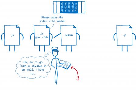 Troisième étape, le fichier avec le code liaison indique à l'intermédiaire : 'Veuillez envoyer l'index 2 au WASM'. L'intermédiaire réfléchit alors 'OK pour passer d'une valeur JSValue à un int32, je dois...'