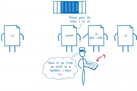 Quatrième étape, le fichier WASM demande à l'intermédiaire : 'Peux-tu passer l'index 2 ?' pour le script JS à sa droite. L'intermédiaire réfléchit 'Alors pour passer d'un int32 à un Number, je dois...'