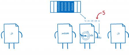 Cinquième étape, le deuxième fichier de glue JS (situé à droite du WASM) calcule pour convertir le tableau mémoire en chaîne de caractères. Il produit la valeur 'Hello'.
