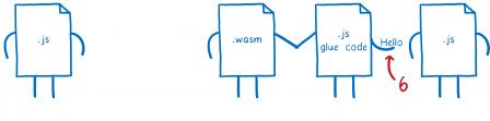 Sixième étape, le fichier de glue JS passe la valeur 'Hello' au script JS situé à sa droite