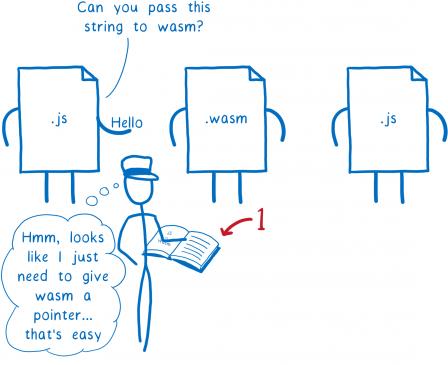 Première étape. Le fichier JS tout à gauche tend la valeur 'Hello' demande à l'intermédiaire 'Peux-tu passer cette chaîne de caractères au WASM ?'. L'intermédiaire réfléchit 'Hmm on dirait qu'il suffit de founir un pointeur au WASM, facile'