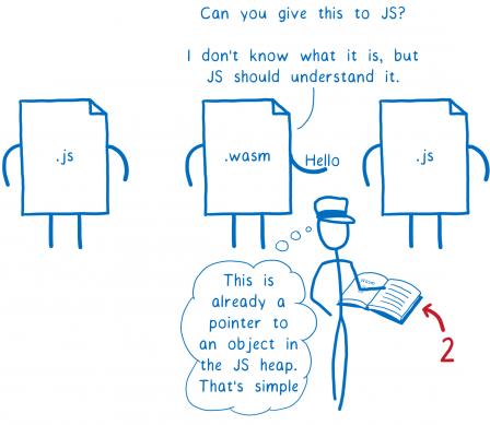 Deuxième étape. Le module WASM au centre, tendant la valeur 'Hello', demande à l'intermédiaire 'Peux-tu passer ça au module JavaScript ? Je ne sais pas ce que c'est mais le JS devrait comprendre'. L'intermédiaire réfléchit 'C'est déjà un pointeur vers un objet d'un tas de mémoire JS, plutôt simple'