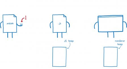 Première étape, le module WASM à gauche tend la valeur 38.