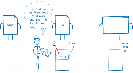 Deuxième étape, l'intermédiaire réfléchit 'Pour commencer, on passe du type int32 au type Number et on place la valeur sur le tas de la mémoire pour JS'. La valeur 38 est ajoutée au tas de la mémoire.
