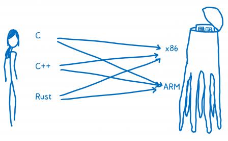 Un diagramme avec différents langages sources sur la gauche vers différentes plateformes matérielles (x86 / ARM) représentées par une créature protéiforme