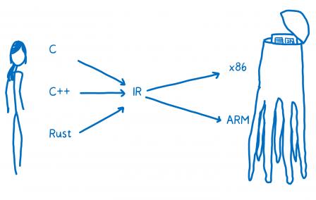 Contrairement au diagramme précédent, les flèches convergent vers une zone intermédiaire avec 'IR' de là repartent de nouvelles flèches vers les plateformes.