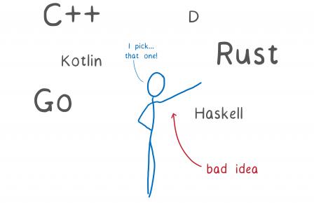 Un bonhomme au centre, entourés de langages comme C++, Kotlin, Go, D, Rust, Haskell et qui s'exclame : 'Je choisis... celui-là' en pointant Rust. Une annotation rouge indique avec une flèche 'Mauvaise idée'
