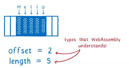 La chaîne de caractères 'Hello' encodée en mémoire et deux valeurs 'offset=2' et 'length=5' avec deux flèches vers elles et l'indication 'des types que WebAssembly comprend'