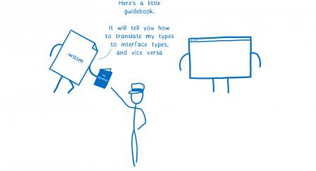 Le module WASM s'incline pour tendre un livret au moteur et lui dit 'Voici quelques notes qui t'indiqueront comment traduire mes types en types d'interfaçage et vice versa'.