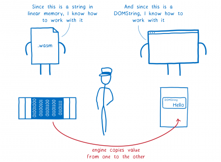 Le module WASM dit 'vu que c'est une chaîne de caractères en mémoire linéaire, je sais comment la manipuler' et le navigateur dit 'vu que c'est une DOMString, je sais comment la manipuler'. Sous le capôt, le moteur copie le tampon de mémoire linéaire WASM dans le tas du renderer.