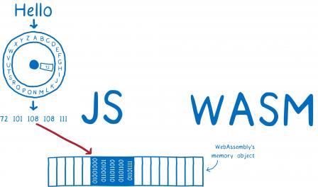 Un diagramme montrant comment la chaîne de caractères 'Hello' JavaScript est convertie en nombres puis placée dans un objet mémoire pour WebAssembly