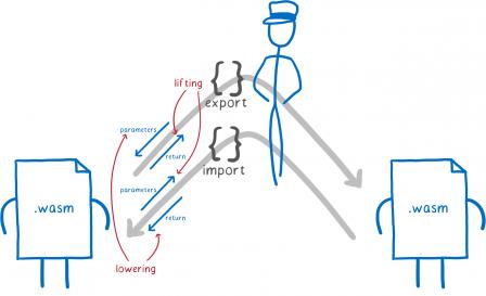 Un schéma avec deux modules WASM qui s'échangent des infos. Les valeurs envoyées remontent et les valeurs reçues redescendent le long des flèches