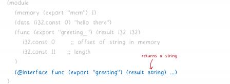 Le code précédent est grisé et une partie avec l'interface est ajoutée. L'annotation indique que celle-ci renvoie une chaîne de caractères.