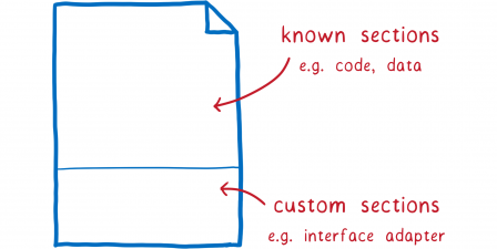 Un fichier divisé en deux parties : la première (la plus grande) contient les sections « connues » avec le code et les données : la seconde, « spécifique », contient les adaptateurs d'interface.