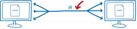 Deux machines qui se parlent avec chacune un module WASM. Entre ces deux machines une flèche annotée « IR » pour la représentation intermédiaire qui voyage sur cet axe.