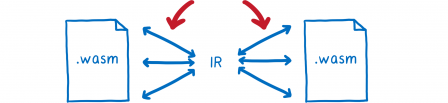 Les deux modules WASM ne sont plus reliés par une flèche, l'IR ne voyage plus le long d'un axe.