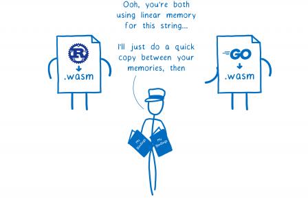 Le moteur, entouré d'un module Rust compilé en WASM et d'un module Go compilé en WASM, dit 'Ohoh, vous utilisez tous les deux une mémoire linéaire pour cette chaîne de caractères. Dans ce cas, je vais juste faire une rapide copie entre vos mémoires
