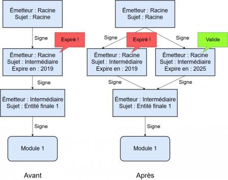 Schéma avant/après illustrant l'ajout d'un maillon avec un certificat intermédiaire valide
