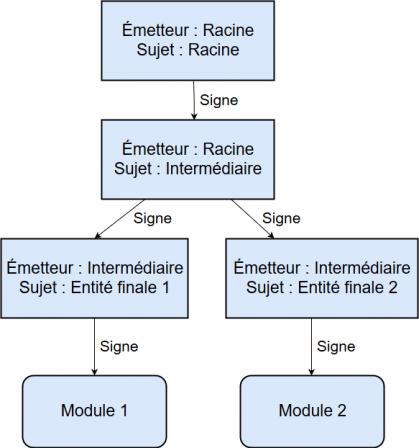 Illustration des liens de signatures entre les certificats et les modules