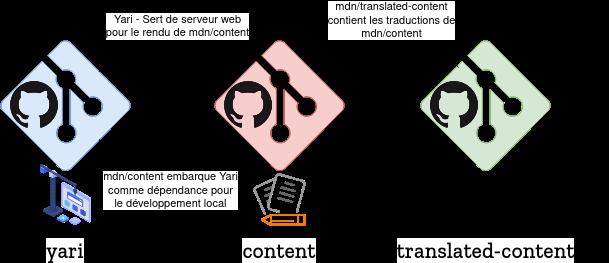 Schéma d'organisation des depôts Git pour MDN, mar. 2021
